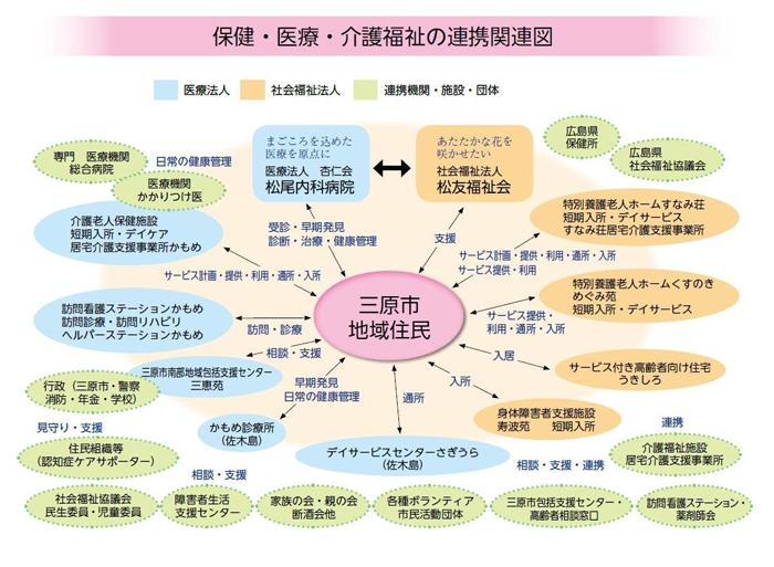 保健・医療・介護福祉の連携関連図